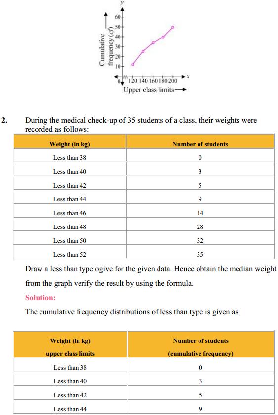 NCERT Solutions for Class 10 Maths Chapter 14 Statistics Ex 14.4 2