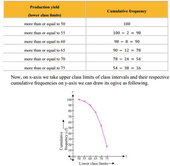 NCERT Solutions for Class 10 Maths Chapter 14 Statistics Ex 14.4 5