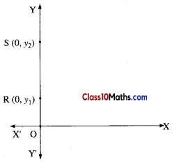 Coordinate Geometry Maths Notes 3