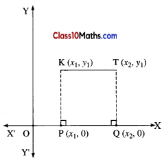 Coordinate Geometry Maths Notes 4