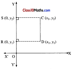 Coordinate Geometry Maths Notes 5