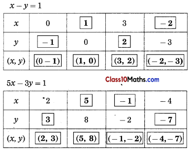 Linear Equations in Two Variables Maths Notes 3