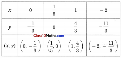 Linear Equations in Two Variables Maths Notes 6