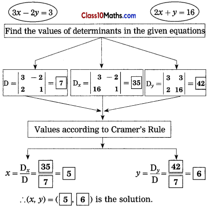 Linear Equations in Two Variables Maths Notes 9