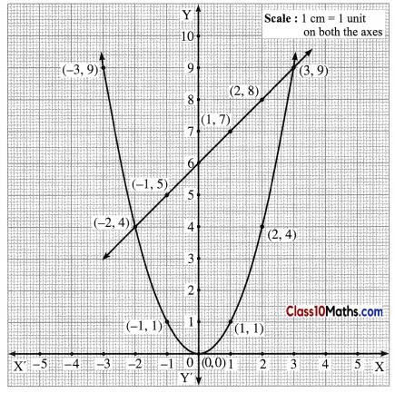 Quadratic Equations Notes 10