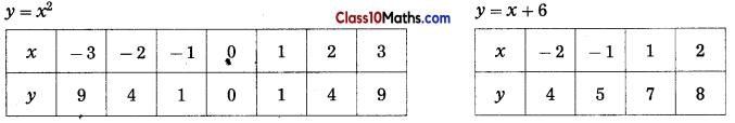 Quadratic Equations Notes 9