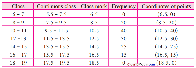 Statistics Maths Notes 9